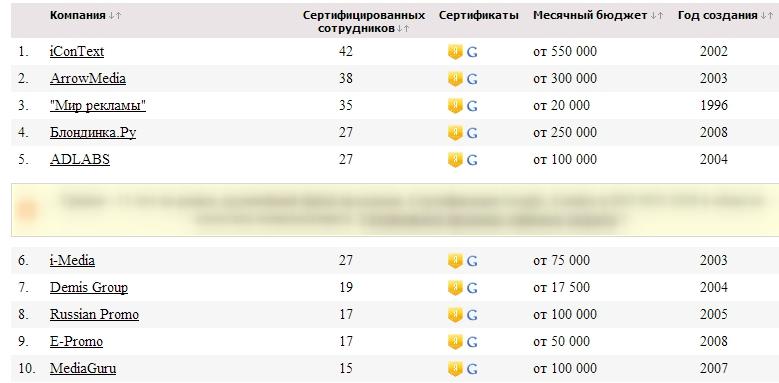 Топ 10 КОнтекстных агентств за 2013 год
