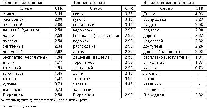 Список продающих фраз для увеличения CTR