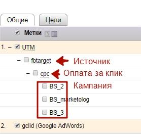 Яндекс.Метки