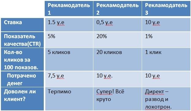 Пример аукциона директа таблица