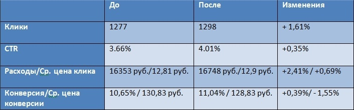 Таблица До и После оптимизации