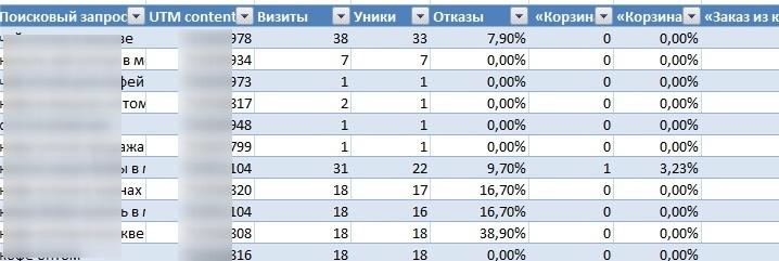 Таблица по запросам